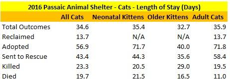 Passaic Animal Shelter 2016 Cats Length of Stay.jpg