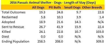 Passaic Animal Shelter 2016 Dogs Length of Stay