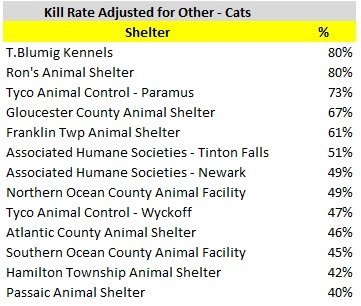 2016 Cat Kill Rate Less Other