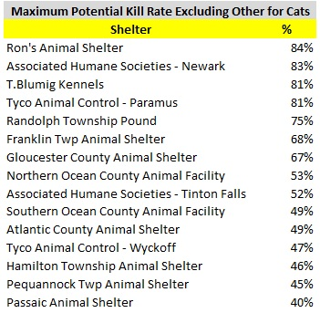 2016 Cat Maximum Potential Kill Rate