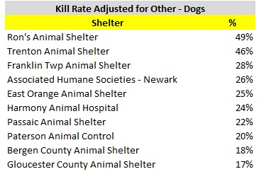 2016 Dog Kill Rate Less Other V2