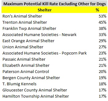 2016 Dog Maximum Potential Kill Rate