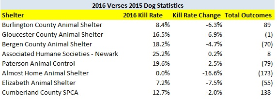 2016 Large Decrease in Dog Kill Rate Shelters.jpg