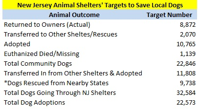 2016 New Jersey Animal Shelter Targets