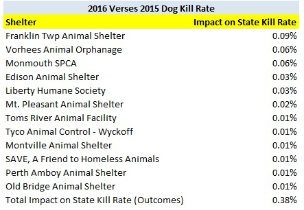 2016 Shelters Increasing State Dog Kill Rate