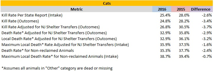 2016 Verses 2015 Cat Death Rates