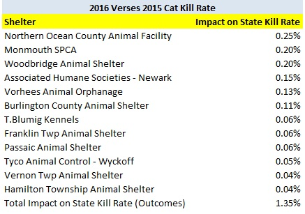 2016 verses 2015 cat increases kill rate