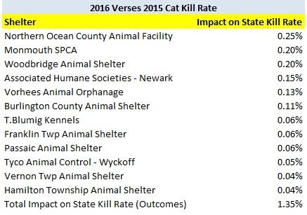 2016 verses 2015 cat increases kill rate