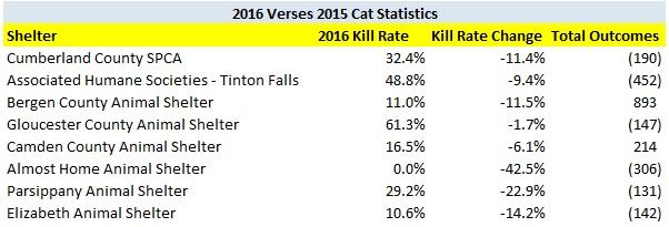 2016 verses 2015 cat kill rate decreases shelters.jpg
