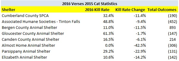 2016 verses 2015 cat kill rate decreases shelters.jpg