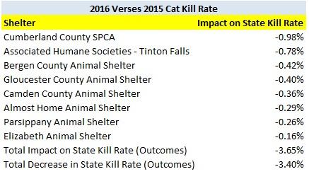 2016 verses 2015 cat kill rate shelter decreases.jpg