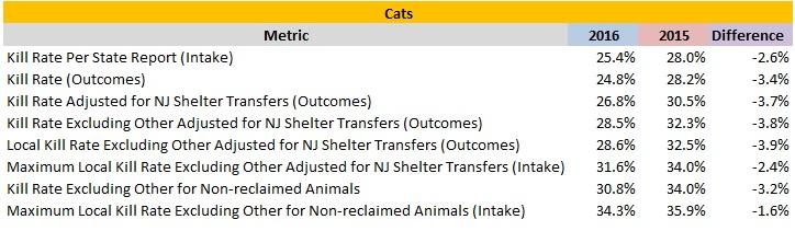 2016 Verses 2015 Cat Kill Rates