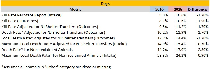2016 Verses 2015 Dog Death Rates