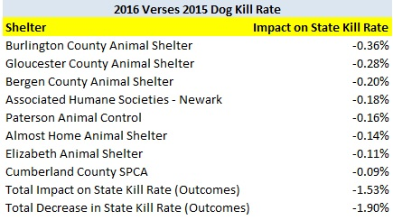 2016 Verses 2015 Dog Kill Rate Largest Impacts.jpg
