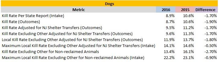 2016 Verses 2015 Dog Kill Rates.jpg