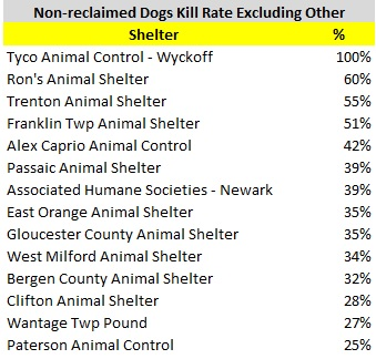 Non-Reclaimed Dog Kill Rate