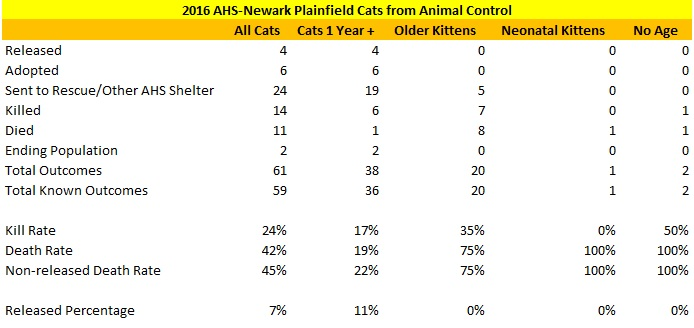 2016 AHS-Newark Cats Plainfield By Age