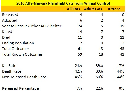 2016 AHS-Newark Plainfield Cat Statistics