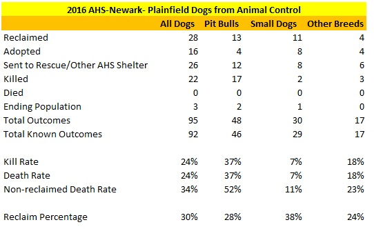 2016 AHS-Newark Plainfield Dog Statistics
