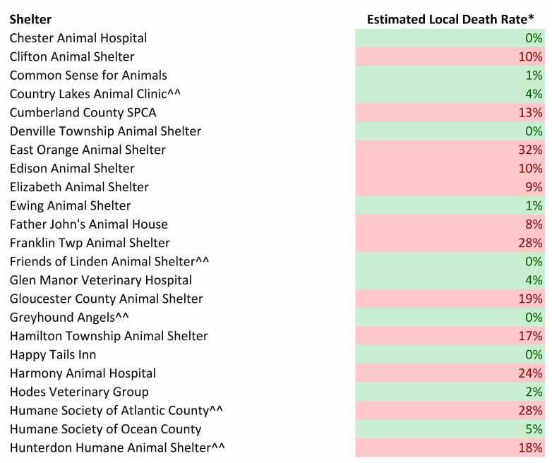 2016 Dog Estimated Local Death rates (2).jpg