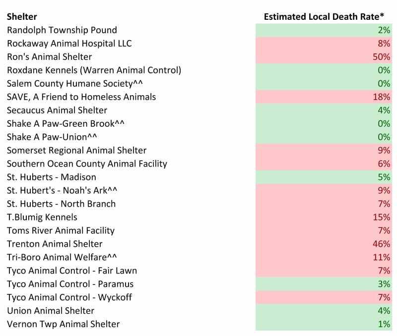 2016 Dog Estimated Local Death rates (4)