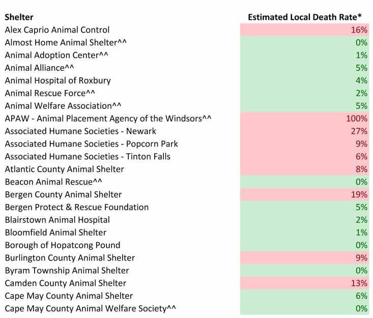 2016 Dog Estimated Local Death rates.jpg
