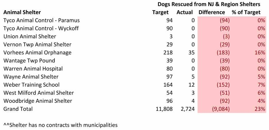 2016 Dogs Rescued from Other Region Facilities (5).jpg