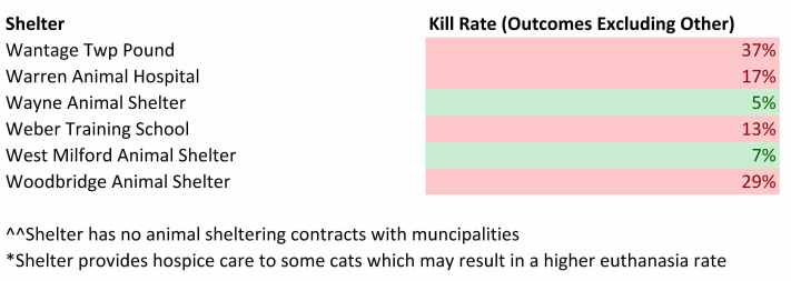 2016 NJ Shelter Cat Kill Rates Less Other (5).jpg