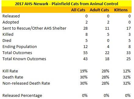 2017 AHS-Newark Plainfield Cat Statistics.jpg