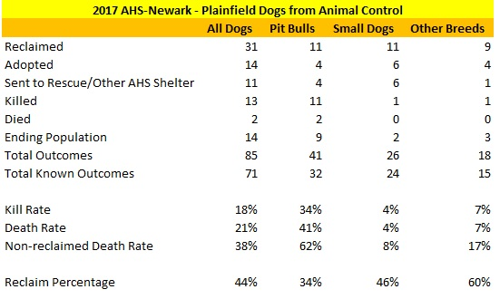 2017 AHS-Newark Plainfield Dog Statistics.jpg