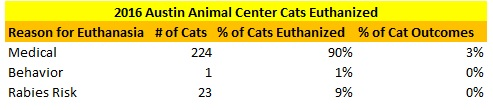 Austin Animal Center 2016 Cats Euthanized Reasons