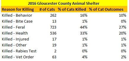 GCAS Cats Killed 2016