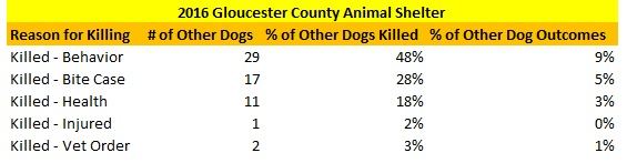 GCAS Other Dogs Killed Reasons.jpg