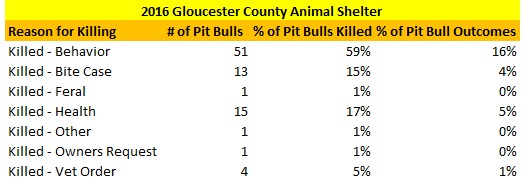 GCAS Pit Bulls Killed Reasons.jpg