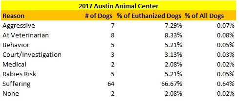 Austin Animal Center 2017 Euthanized Dogs Reasons