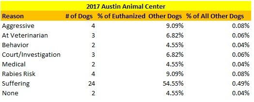 Austin Animal Center 2017 Other Dogs Euthanized Reasons