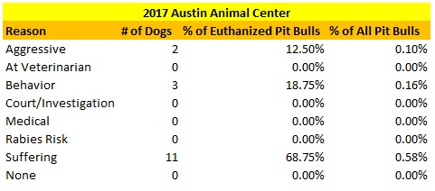 Austin Animal Center 2017 Pit Bulls Euthanized Reasons