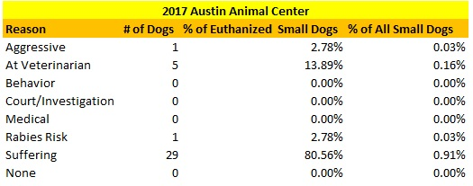 Austin Animal Center 2017 Small Dogs Euthanized Reasons.jpg