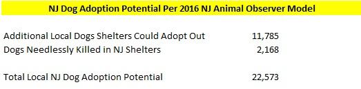 2016 NJ Shelters Dog Adoption Potential