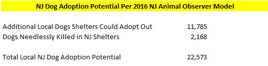 2016 NJ Shelters Dog Adoption Potential