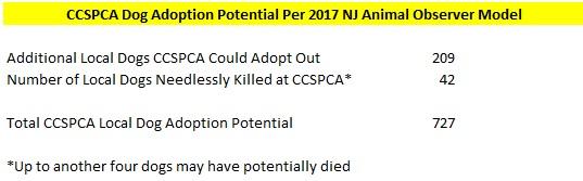 CCSPCA 2017 Dog Adoption Potential - NJ Animal Observer Model.jpg