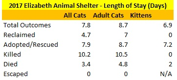 2017 Elizabeth Animal Shelter Cat Length of Stay Data