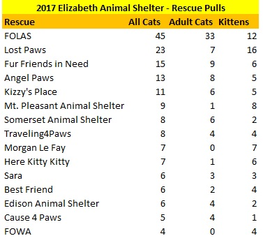 2017 Elizabeth Animal Shelter Cat Rescue Pulls