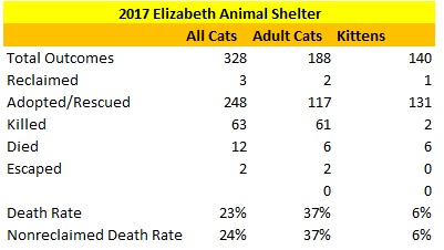 2017 Elizabeth Animal Shelter Cat Statistics.jpg