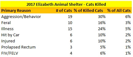 2017 Elizabeth Animal Shelter Cats Killed Reasons