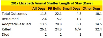2017 Elizabeth Animal Shelter Dog Length of Stay