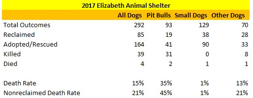 2017 Elizabeth Animal Shelter Dog Statistics