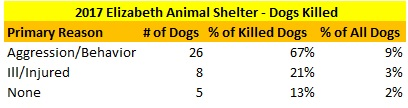 2017 Elizabeth Animal Shelter Dogs Killed.jpg