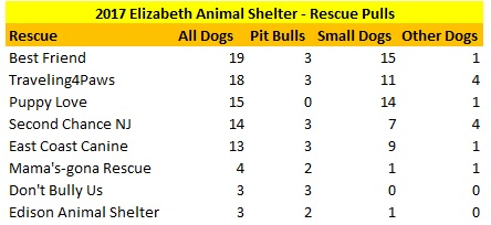 2017 Elizabeth Animal Shelter Dogs Pulled By Rescues.jpg