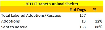 2017 Elizabeth Animal Shelter Dogs Sent to Rescue and Adopted Out